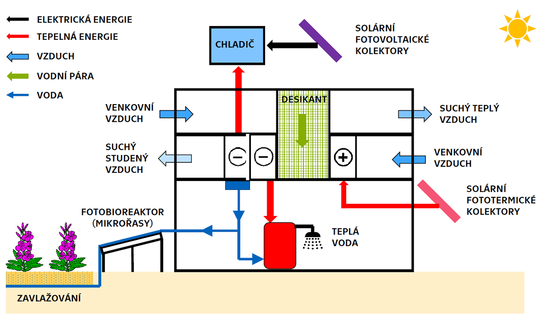 Schéma systému S.A.W.E.R.